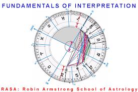 What Is Natal Chart Interpretation Level 5 Natal Chart Interpretation