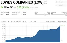 Lowes Stock Quote