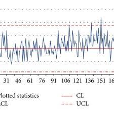 Binomial Chart An Np Control Chart For Monitoring A Binomial Process