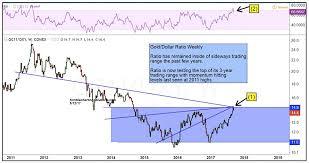 Gold U S Dollar Ratio Racing To A Near Term Peak See