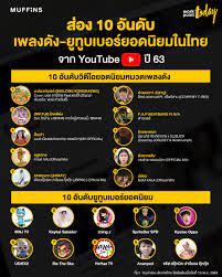ส่อง 10 อันดับ 'เพลงดัง-ยูทูบเบอร์ยอดนิยม' บนยูทูบในไทยปี 63 -  workpointTODAY