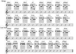 Common Guitar Chord Progressions Pdf Download