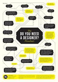 Design Need Flowchart Do You Need A Designer Designtaxi Com