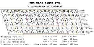 Bass Range In 2019 Bass Teaching Music Clarinet