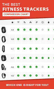 Fitness Bracelet Comparison Chart Fitness Trackers Comparison Chart Fitness Tracker Fitness