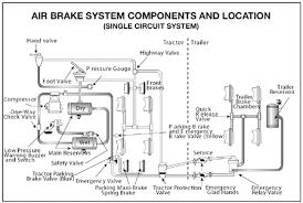 1996 peterbilt fuse diagram wirdig diagram moreover mack truck wiring diagram together system wiring