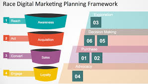 Marketing Plan Powerpoints How To Create A Content Marketing Plan Using Powerpoint Templates