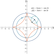 two circles are drawn both with center at the origin and with radii 3 and 4