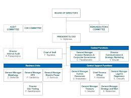 small business organizational
