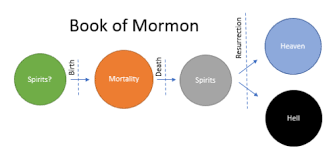 Plans Of Salvation By Common Consent A Mormon Blog