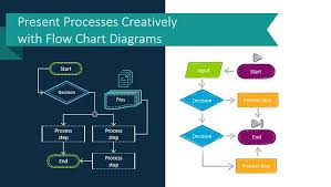 What Does A Flow Chart Look Like Present Processes Creatively With Flow Chart Diagrams Blog