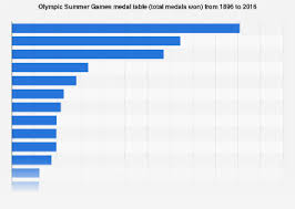 Olympic Medal Chart All Time Summer Olympics Medals Table 1896 2016 Statista