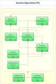 Itil Request Fulfillment Process Flow Chart Request Fullfilment Önder Aykurt