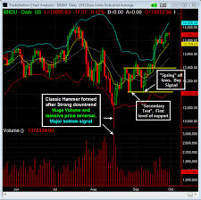 Candlestick Chart Reversal Patters