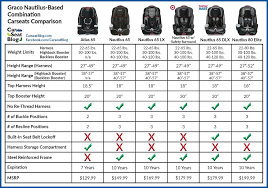 Baby Car Seat Chart Carseatblog The Most Trusted Source For Car Seat Reviews