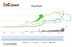 Bitconnect Price Bcc For The First In History Exceeding