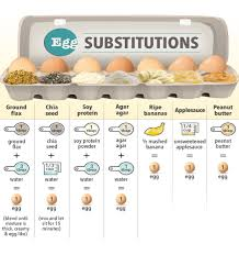Chocolate Substitution Chart Four Egg Substitutes Investigating The Egg Carton