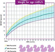 Google Baby Percentile Chart Found On Google From Pinterest Com The Twins Baby Weight
