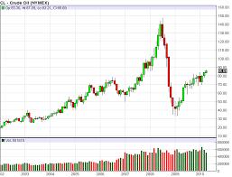 When Will Oil Break Through 100 A Barrel Seeking Alpha
