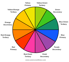 The complement of each primary color is the combination of the other two  primary colors; so red's complementary color is green since blue and yellow  makes ...