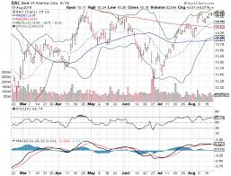 Bank Of America Stock Price Chart 3 Big Stock Charts For Friday Dean Foods Co Df Bank Of