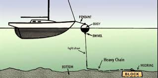 mooring guide american made boating
