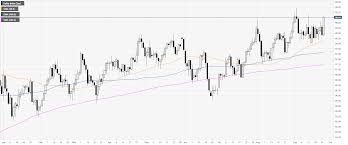 Us Dollar Index Technical Analysis Dxy Clings To Daily