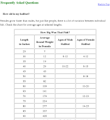 Halibut Weight Chart Changes In Mean Weight At Age Of Female Pacific Halibut In