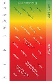 Alcohol Bac Chart Effects Bac Effects Umatter