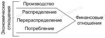 Финансы и их функции Финансовые отношения Финансовые отношения как сфера экономической деятельности