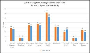 Summer Crowd And Wait Time Trends At Disney World