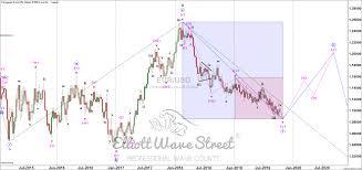 Eur Usd Elliott Wave Top Down Approach