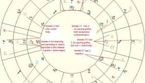 On The Truth Of Astrology Philosopher Osho Nj Astro