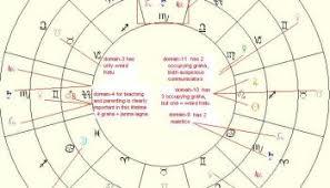 Osho Horoscope Chart On The Truth Of Astrology Philosopher Osho Nj Astro