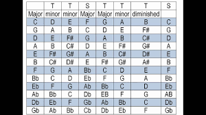 Major And Relative Minor Scales Chart What Key Is My Song In Find The Key Of A Song Takes Only Minutes To Learn