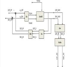 Flow Chart Of Raw Meal Production Download Scientific Diagram