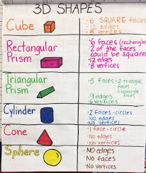 3d Shapes Edges Vertices And Faces Chart 3d Shapes Anchor Chart Anchor Chart Inspiration For