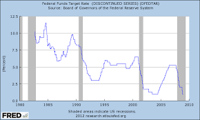 Federal Reserve Rate History Chart Fed Funds Target Rate History Historical Wellsiperta Ml
