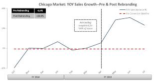 Mfrm Stock Chart Mattress Firm Announces Second Fiscal Quarter Financial