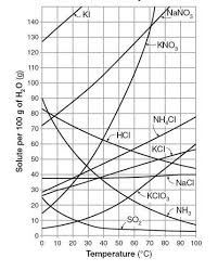 Solubility Of Organic Compounds In Water Chart Solubility Introduction To Chemistry