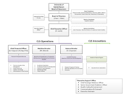 Safety Committee Organization Chart Sample 2019