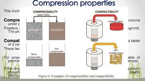 compressibility examples. 15. compression properties this involves compressibility examples l