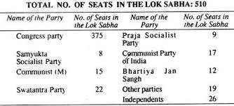 essay on the coalition politics in total no of seats in the lok sabha