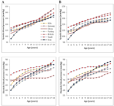 Comparison Of The 95 Th Percentile Of Blood Pressure Values