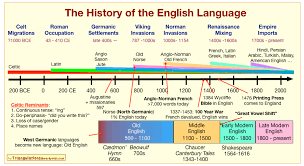 The History Of The English Language In One Chart History
