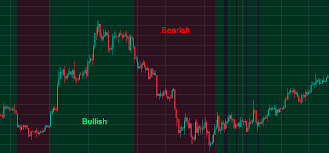 Free Buy Sell Signal Chart Color Trend Background Buy Sell Signals Trading With An Edge