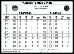 Spanner Size Chart Imperial Standard Nut Sizes Lock Dimensions Metric Pdf Metric Bolt