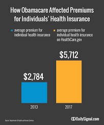Report Shows Cost Increases Under Obamacare