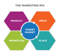 4 P S Of Marketing Chart The Marketing Mix Introduction To Business Deprecated