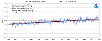 Oahu Tide Chart 2018 Honolulu Mayor Issues Directive To Prevent Sea Level Rise